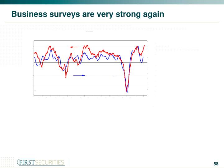 Business surveys are very strong again