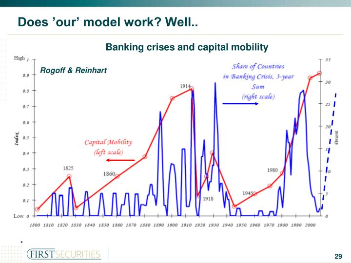 Does 'our' model work? Well..