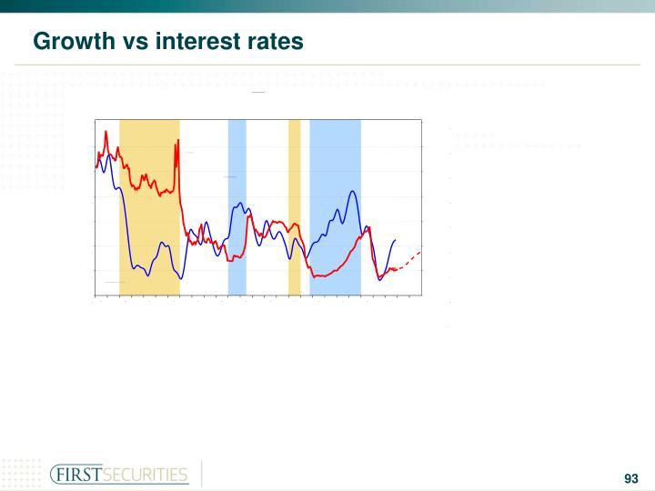 Growth vs interest rates