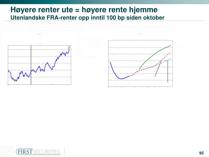 Høyere renter ute = høyere rente hjemme