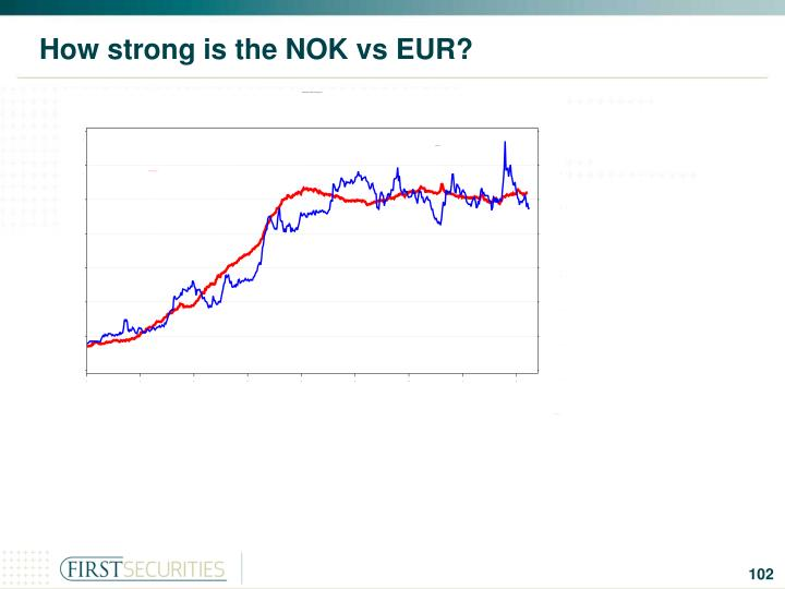 How strong is the NOK vs EUR?