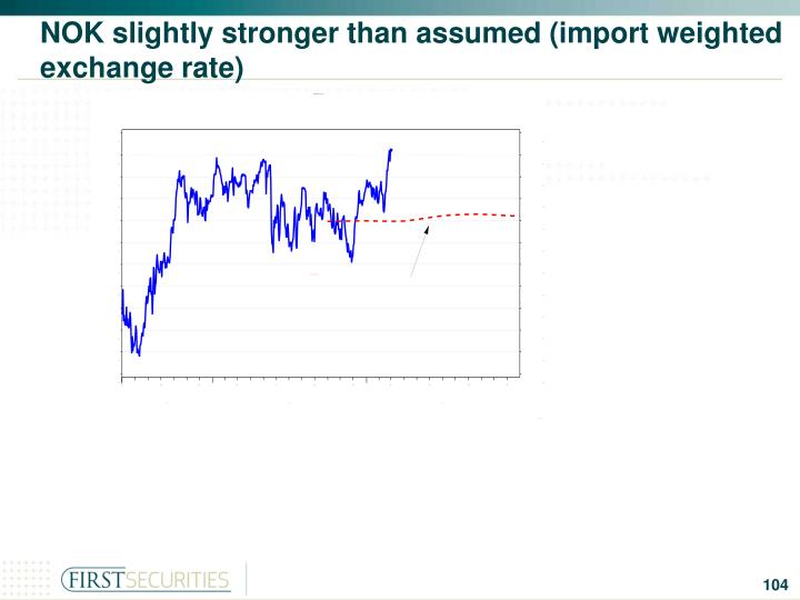 NOK slightly stronger than assumed (import weighted exchange rate)