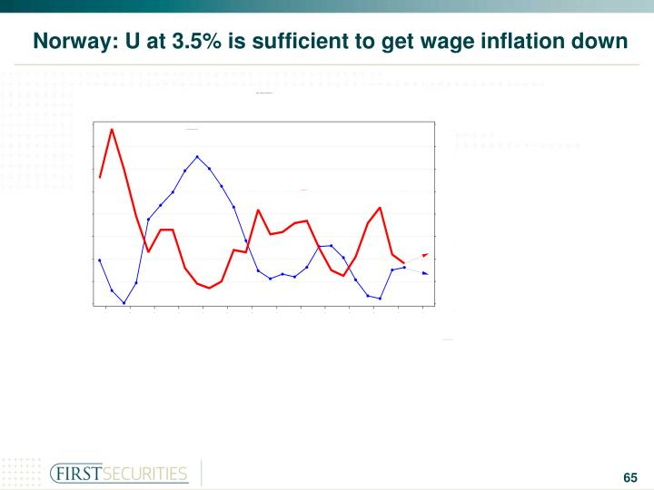 Norway: U at 3.5% is sufficient to get wage inflation down