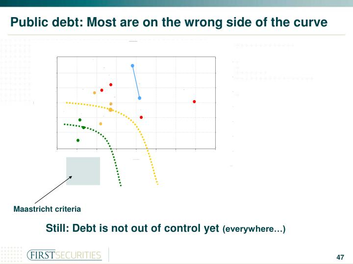 Public debt: Most are on the wrong side of the curve
