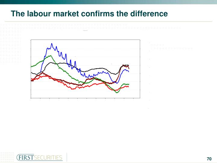 The labour market confirms the difference