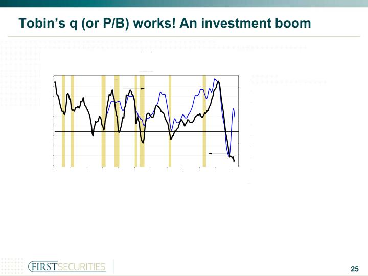 Tobin's q (or P/B) works! An investment boom