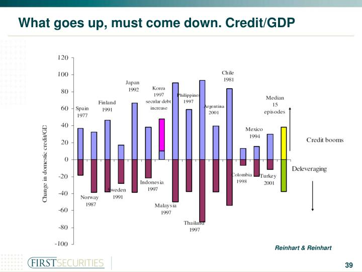 What goes up, must come down. Credit/GDP