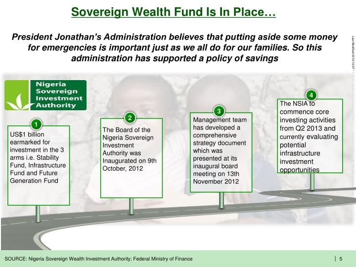 Sovereign Wealth Fund Is