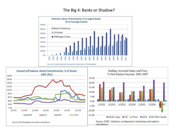 The Big 4: Banks or Shadow?