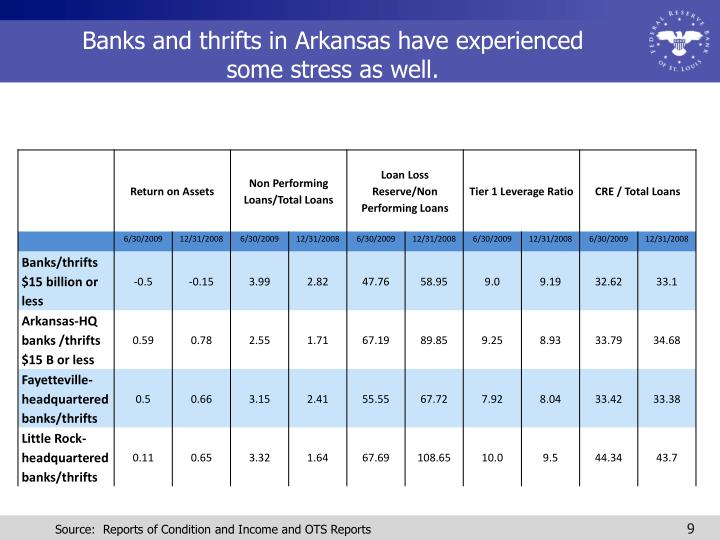 Banks and thrifts in Arkansas have experienced