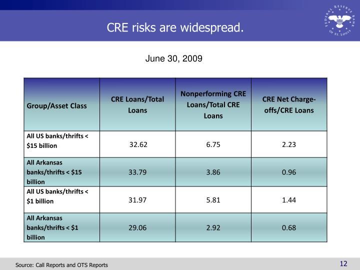CRE risks are widespread.