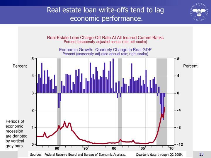 Real estate loan write-offs