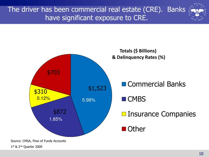 The driver has been commercial real estate (CRE).  Banks have significant exposure to CRE.