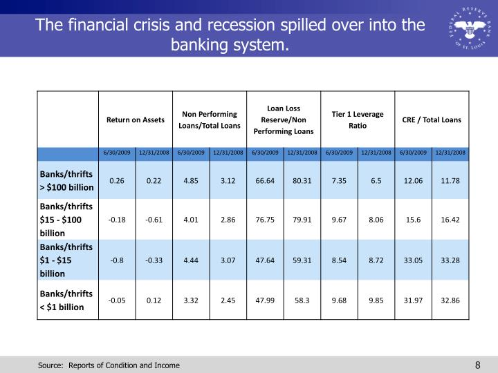 The financial crisis and recession spilled over into the banking system.