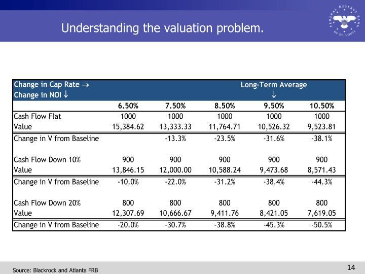 Understanding the valuation problem.