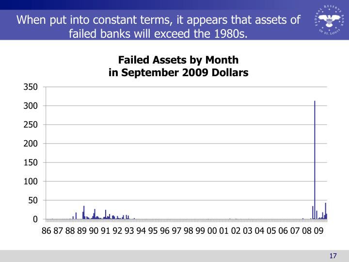 When put into constant terms, it appears that assets of failed banks will exceed the 1980s.