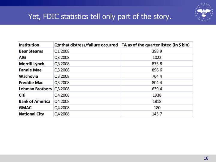 Yet, FDIC statistics tell only part of the story.