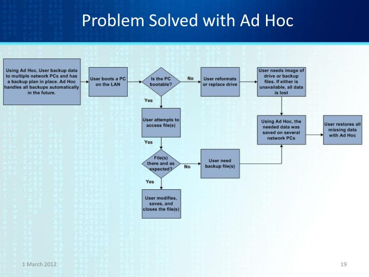 Problem Solved with Ad Hoc