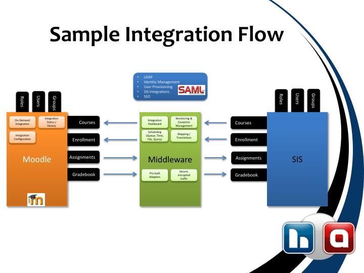 Sample Integration Flow