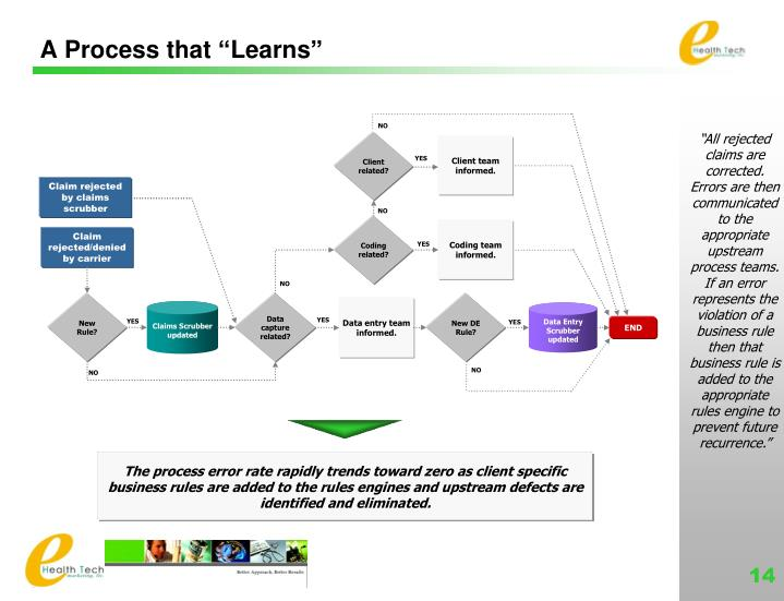 """A Process that """"Learns"""""""