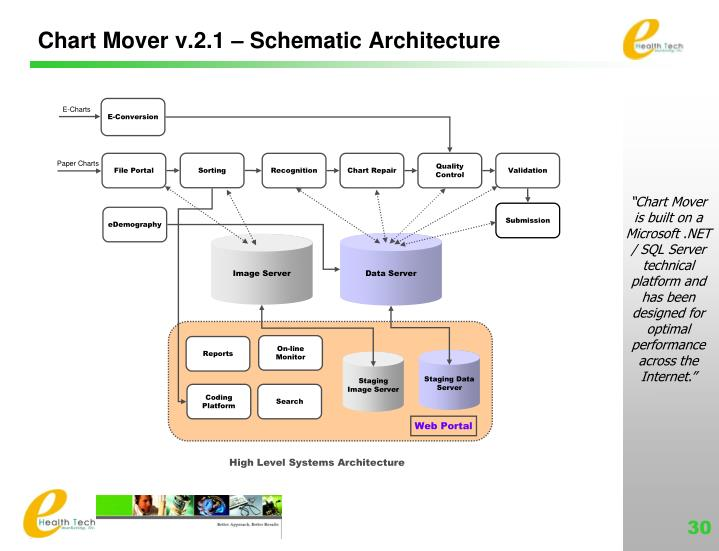 Chart Mover v.2.1 – Schematic Architecture