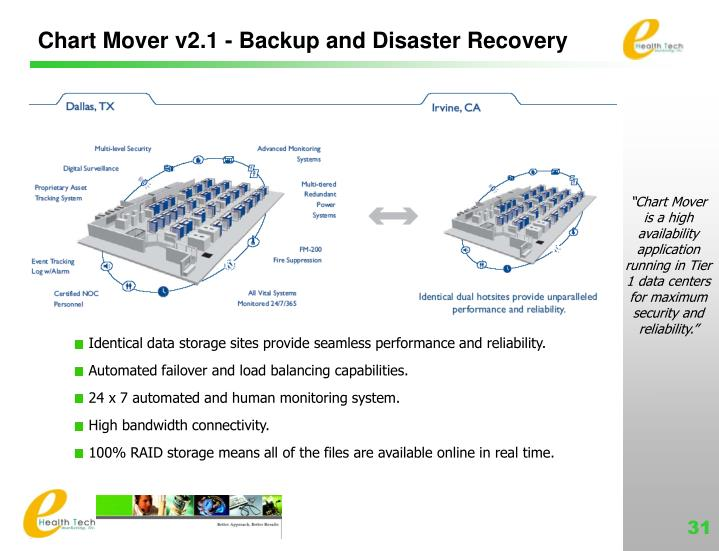 Chart Mover v2.1 - Backup and Disaster Recovery