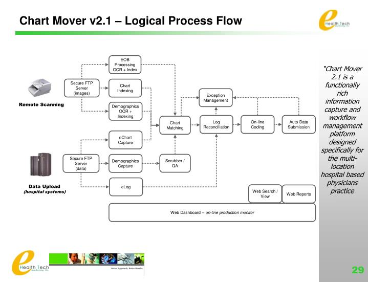 Chart Mover v2.1 – Logical Process Flow