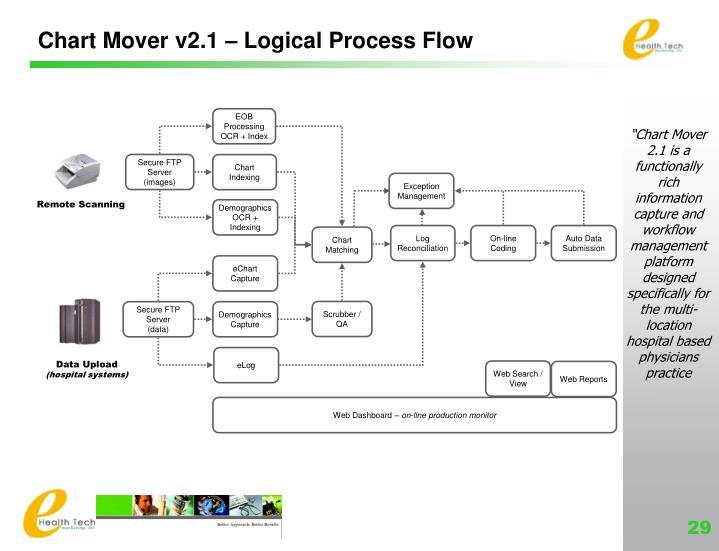 Chart Mover v2.1 – Logical Process Flow