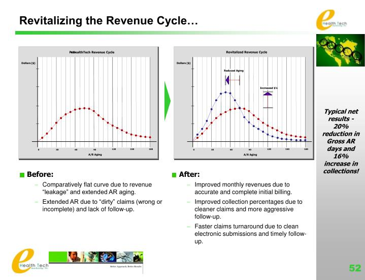 Revitalizing the Revenue Cycle…