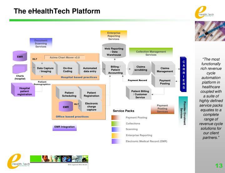 The eHealthTech Platform