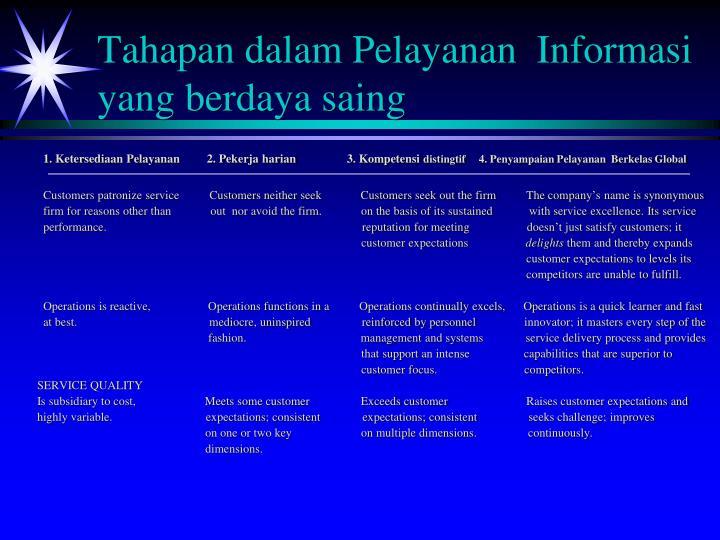 Tahapan dalam Pelayanan  Informasi  yang berdaya saing