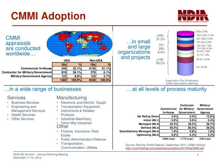 CMMI Adoption