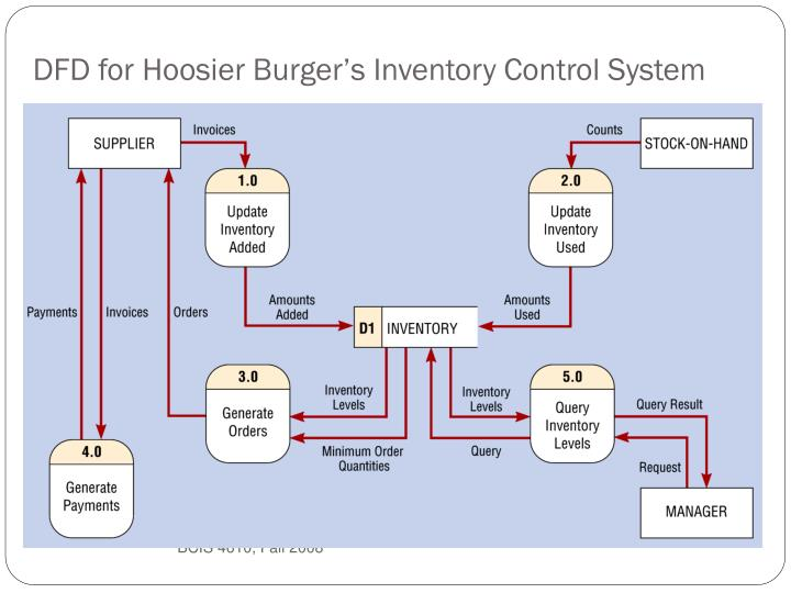 DFD for Hoosier Burger's Inventory Control System