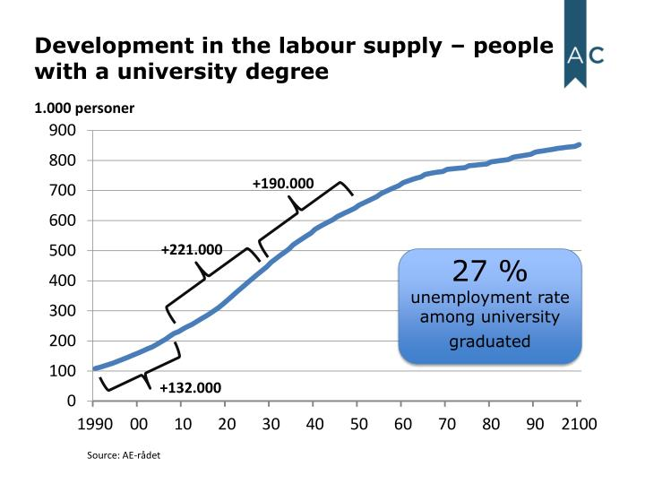Development in the labour supply people with a university degree
