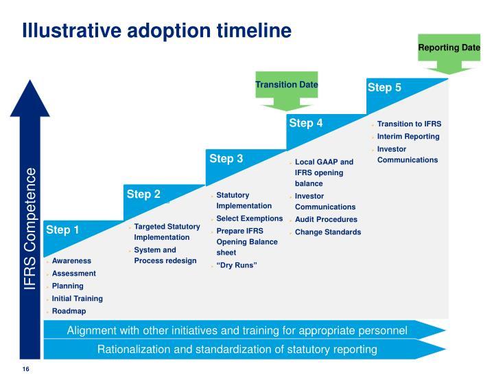 Illustrative adoption timeline