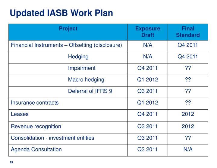 Updated IASB Work Plan