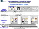 tassimo brewbot operational system