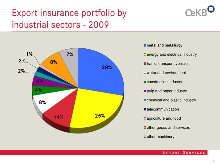 Export insurance portfolio by