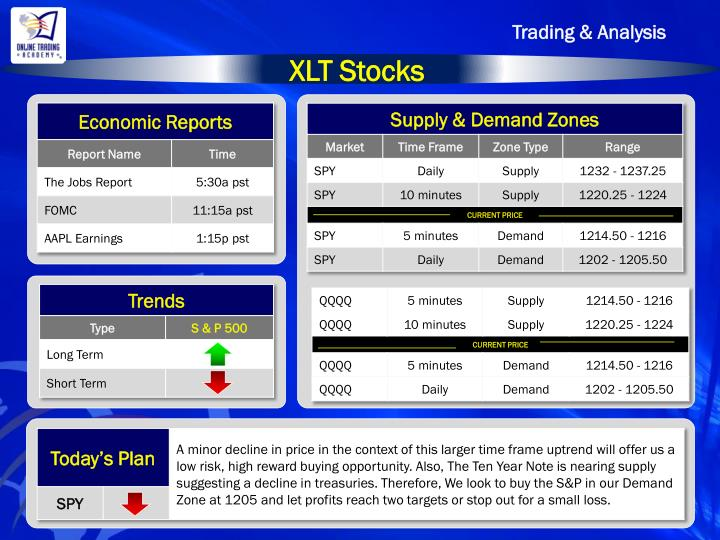 Trading & Analysis