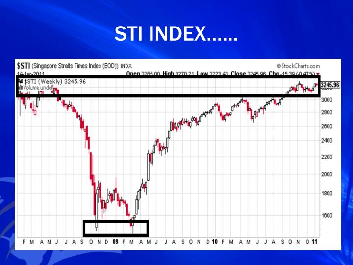 STI INDEX……
