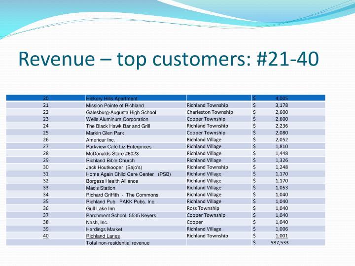 Revenue – top customers: #21-40