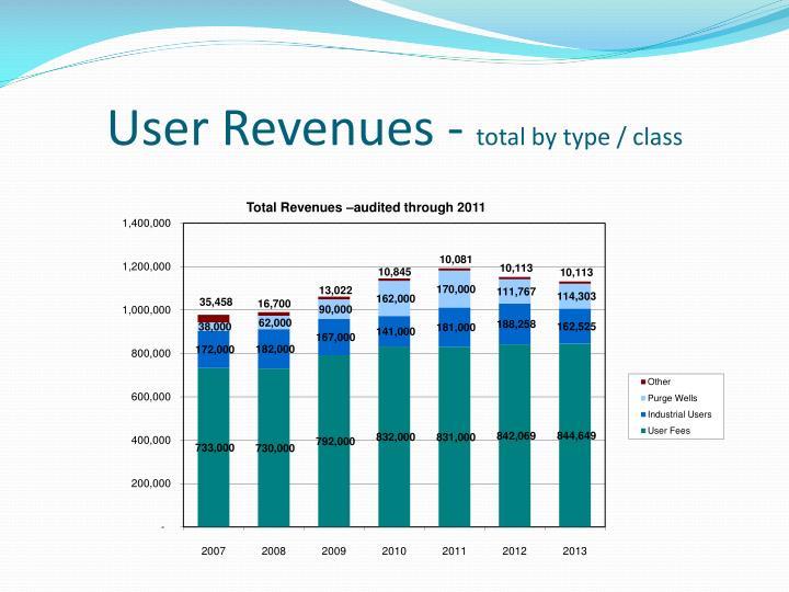 User Revenues -