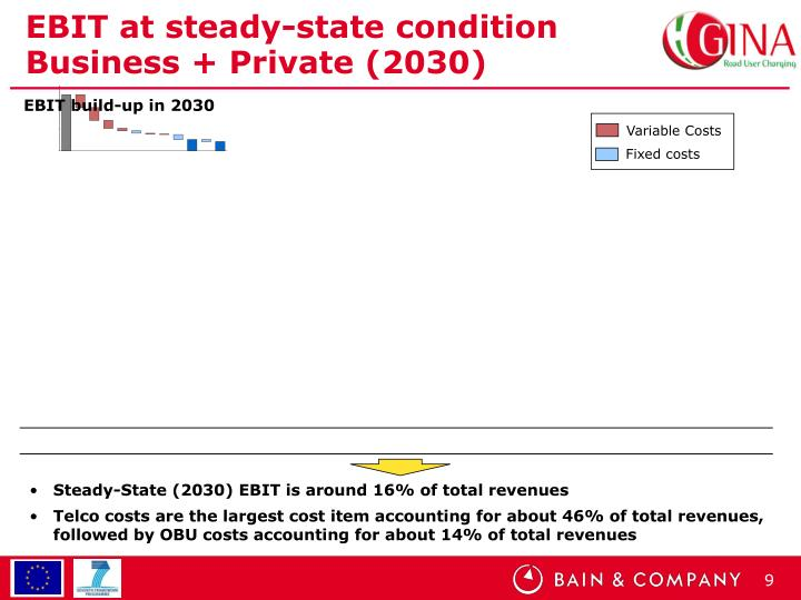 EBIT at steady-state condition