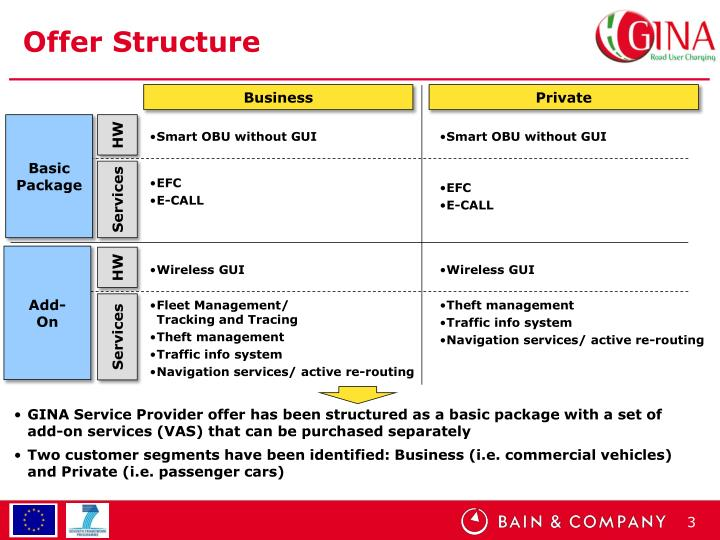 Offer Structure