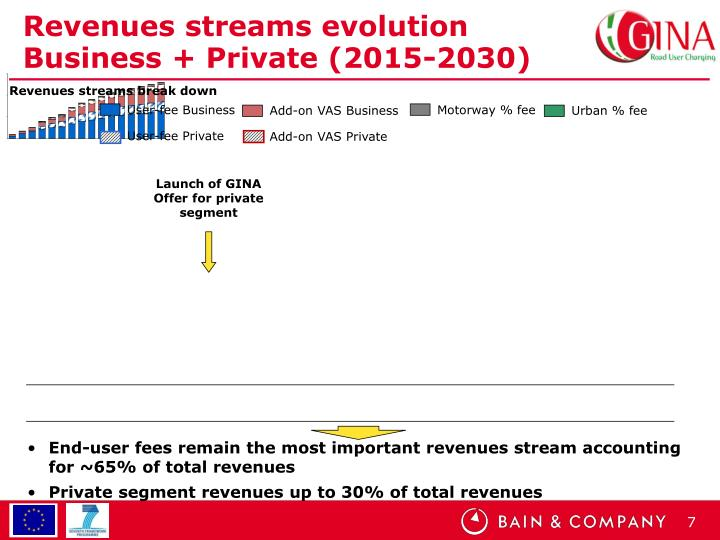 Revenues streams evolution Business + Private (2015-2030)