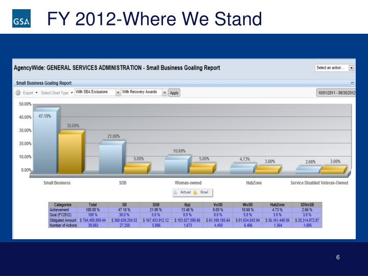 FY 2012-Where We Stand