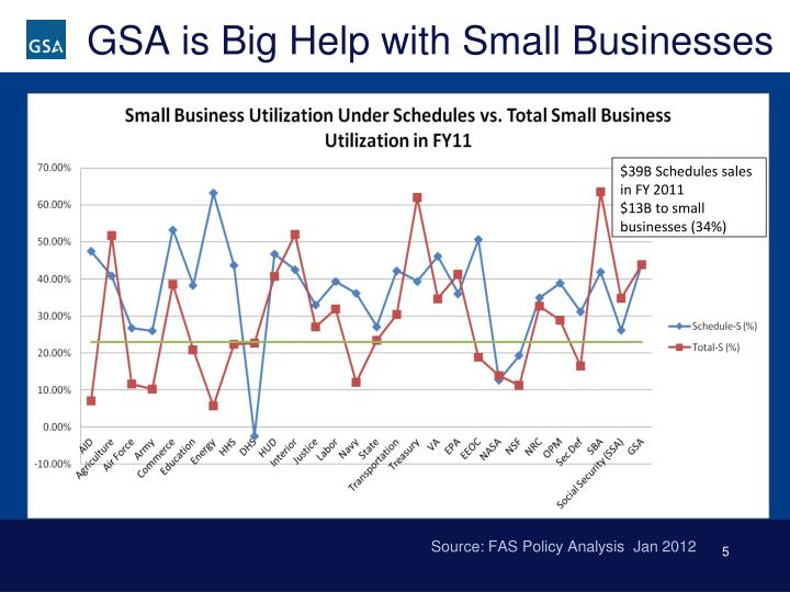 GSA is Big Help with Small Businesses