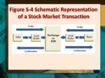 figure 5 4 schematic representation of a stock market transaction