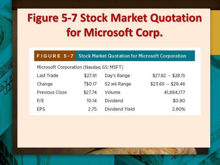 Figure 5-7 Stock Market Quotation