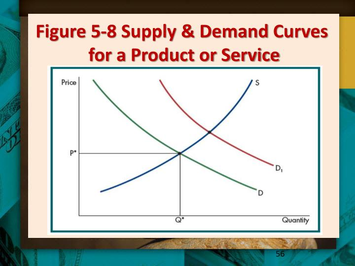 Figure 5-8 Supply & Demand
